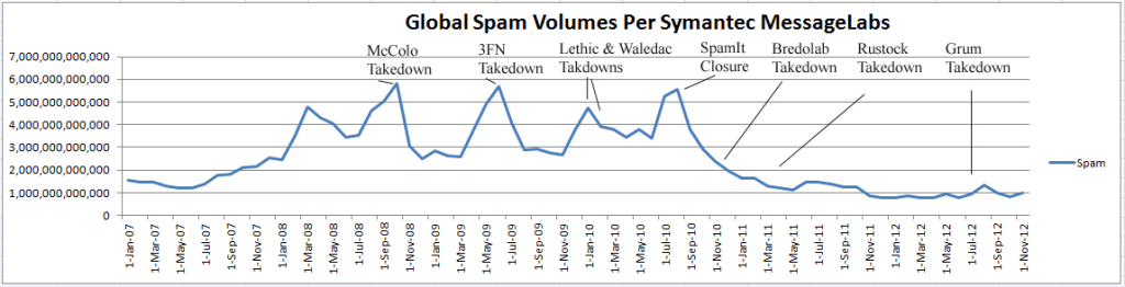 fr_global-spam-volumes-per-SYM-MessageLabs