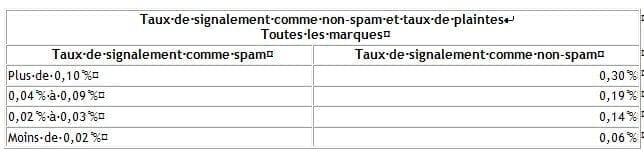 TINS-et-Taux-de-plaintes