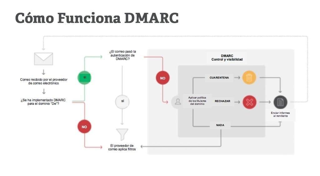 DMARC-ES-Blog