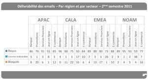 fr-benchmark-report-Deliverability-by-industryRegion