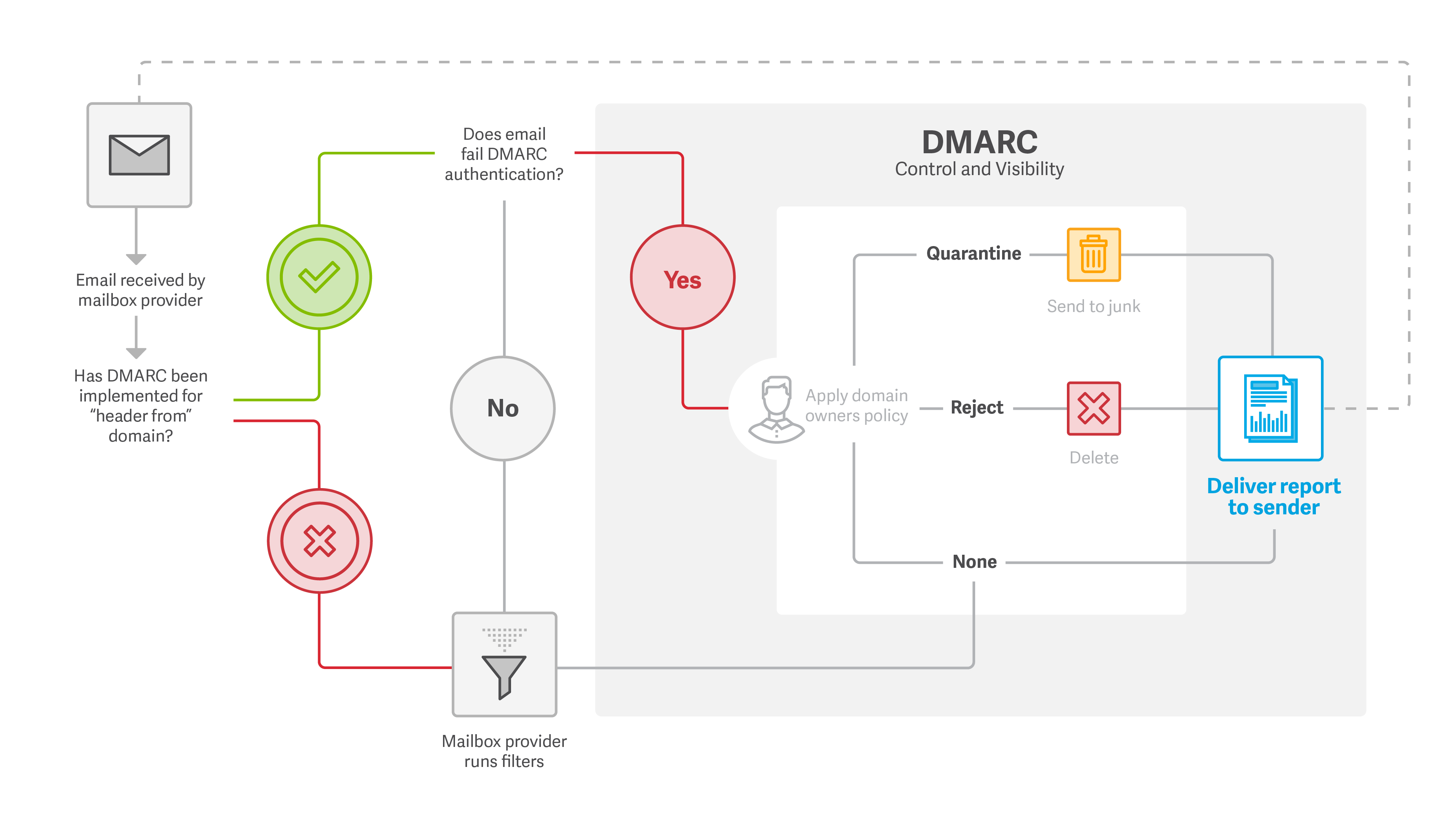 Authenticating Email with DMARC, SPF, and DKIM - A Quick